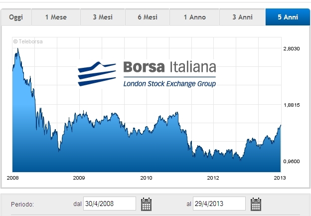 2013-04-30-grafico-titolo-5-anni - 2008-2013