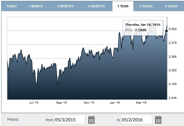 2016-04-28-grafico-titolo-5-anni - 2011-2016 res
