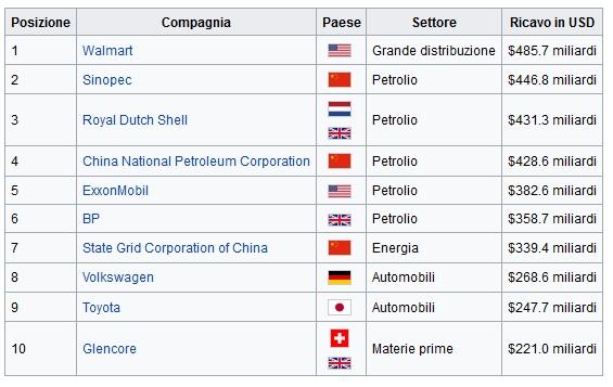 Fortune Global 500 Profits 2015